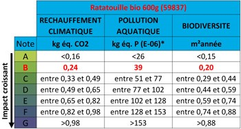 Affichage environnemental ratatouille bio
